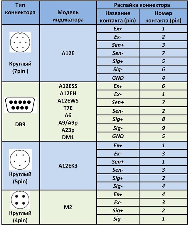 Таблица распайки индикаторов