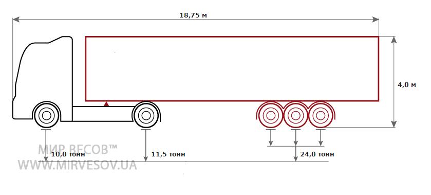 Схема распределения нагрузки