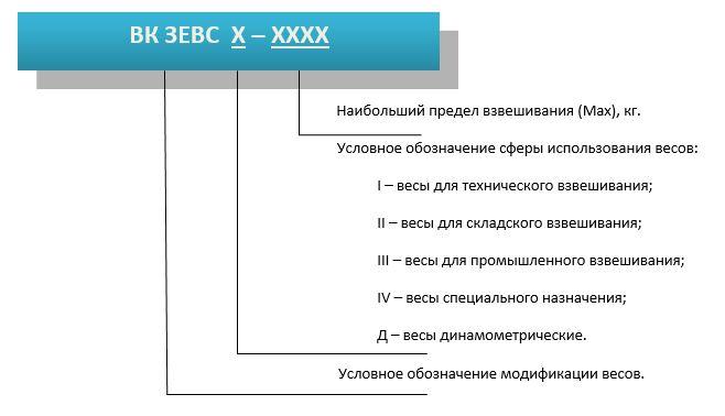 Условное обозначение модификаций весов ВК ЗЕВС, внесенных в государственный реестр средств измерительной техники Украины   №У3493-14