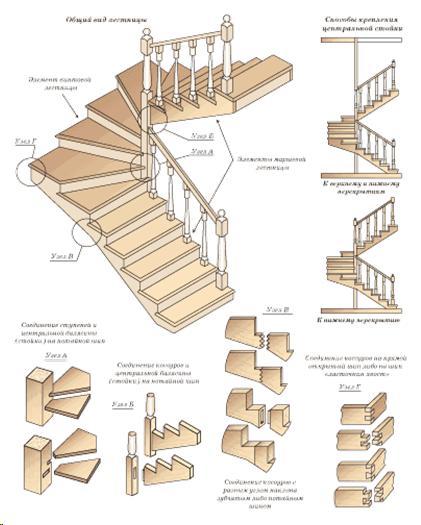 Деревянные ступени для лестницы - купить в Гомеле по