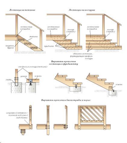 Как сделать деревянное крыльцо