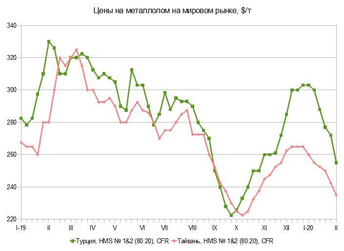 Начинаем считать потери. Мировой рынок металлургического сырья с 1 по 9 февраля