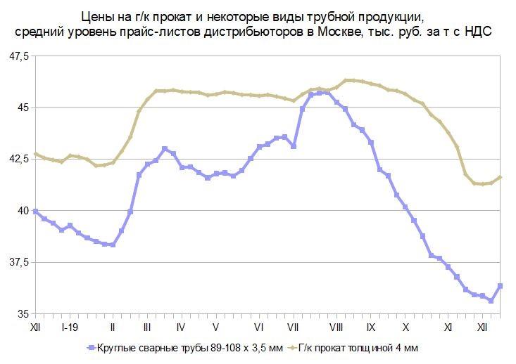 Ценовыжимание. Российский и мировой рынок листового проката с 11 по 22 декабря