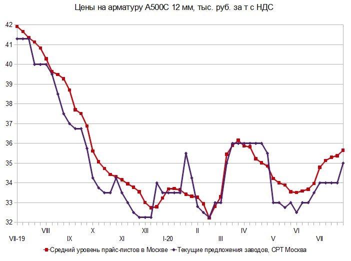 Пошла жара. Российский и мировой рынок сортового проката с 20 по 31 июля