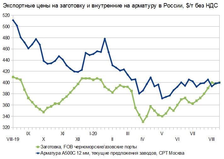 Рассинхронизация. Российский и мировой рынок сортового проката с 10 по 19 августа