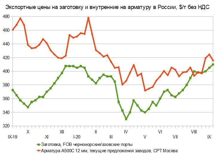 Подхватило и несет. Российский и мировой рынок сортового проката с 1 по 8 сентября