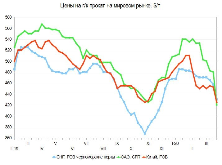 Цены треснули. Российский и мировой рынок листового проката с 17 по 27 марта