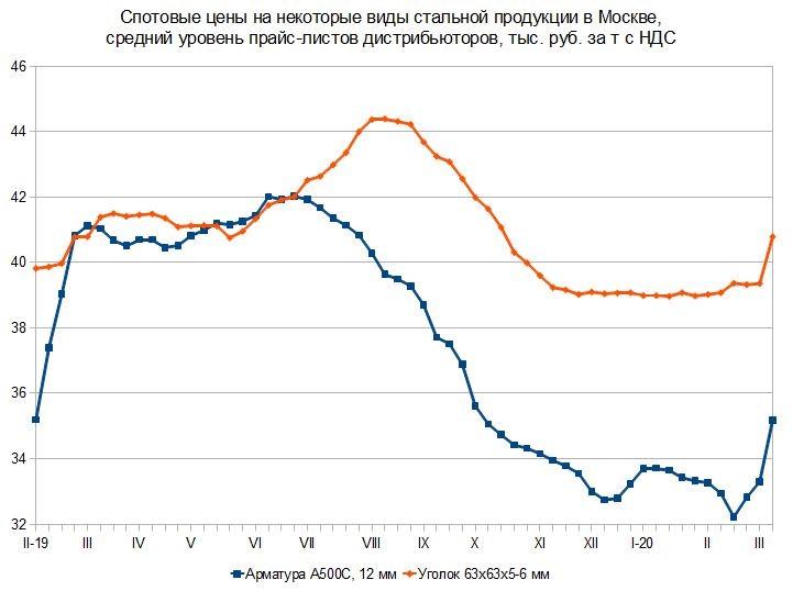 Без паники на Титанике! Российский и мировой рынок сортового проката с 1 по 11 марта