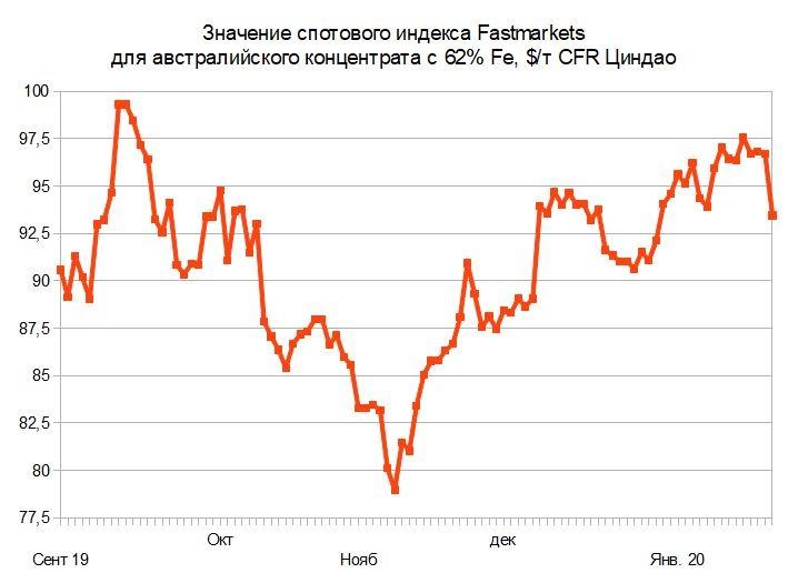 Больные цены. Мировой рынок металлургического сырья с 16 по 26 января