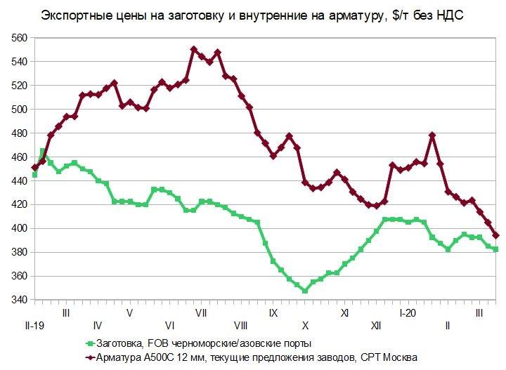 На нет и спроса нет. Российский и мировой рынок сортового проката с 10 по 18 марта
