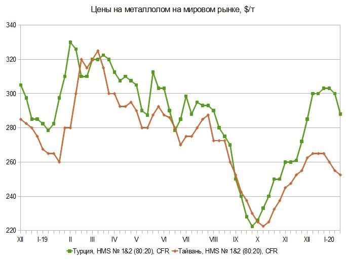 Определенность. Мировой рынок металлургического сырья с 26 декабря по 21 января
