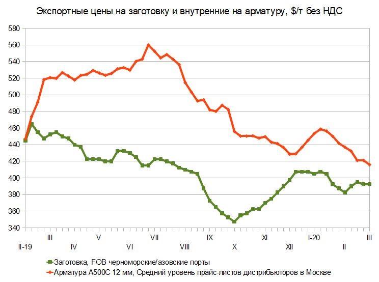 Желания, возможности и объективные обстоятельства. Российский и мировой рынок сортового проката с 25 февраля по 6 марта