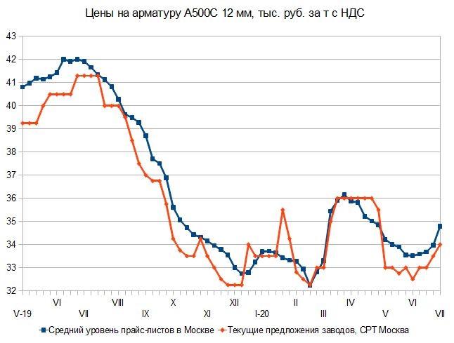 Росток. Российский и мировой рынок сортового проката с 18 по 30 июня