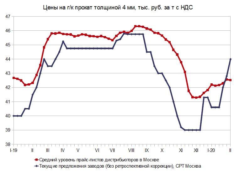 Ухнули. Российский и мировой рынок листового проката с 1 по 9 февраля