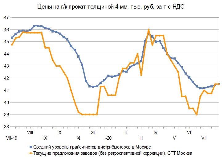 Противоречия. Российский и мировой рынок листового проката с 20 по 31 июля