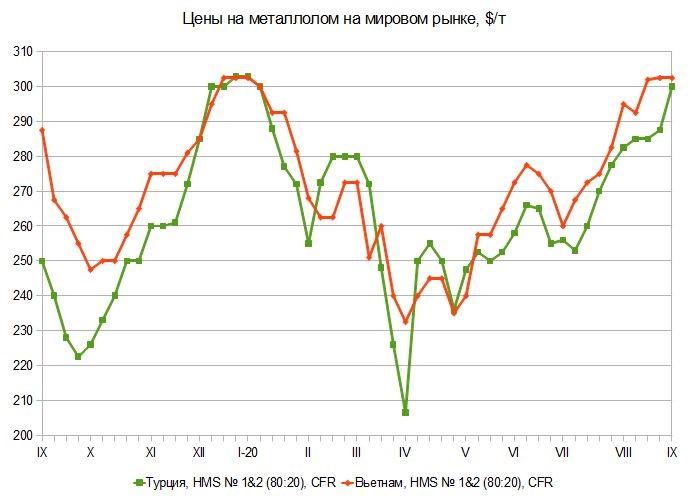 Дальше и выше. Мировой рынок металлургического сырья с 1 по 8 сентября