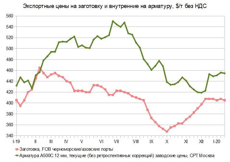 Зимой жары не бывает. Российский и мировой рынок сортового проката с 12 по 22 января