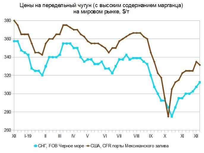 Предпраздничные настроения. Мировой рынок металлургического сырья с 12 по 22 декабря