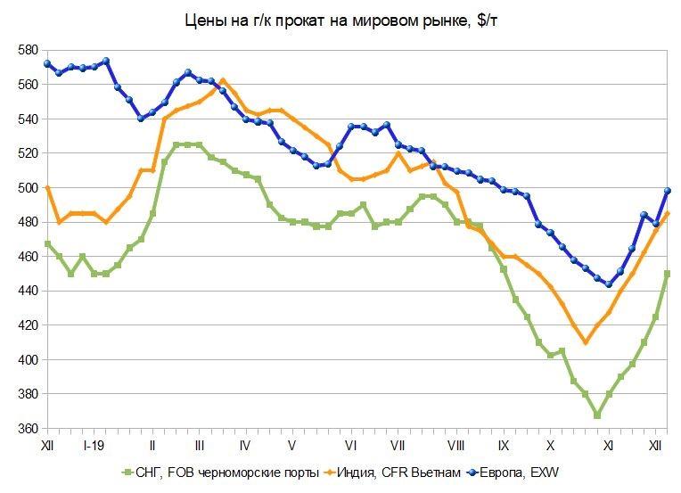 Скоро-скоро Новый год! Российский и мировой рынок листового проката с 4 по 17 декабря