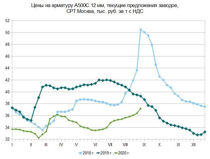 Осенняя горячка. Российский и мировой рынок сортового проката с 19 по 26 августа