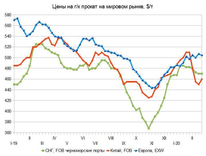 Шатание основ. Российский и мировой рынок листового проката с 12 по 26 февраля
