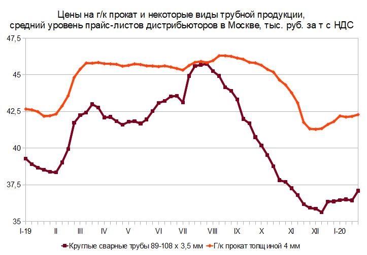 Болото. Российский и мировой рынок листового проката с 13 по 26 января