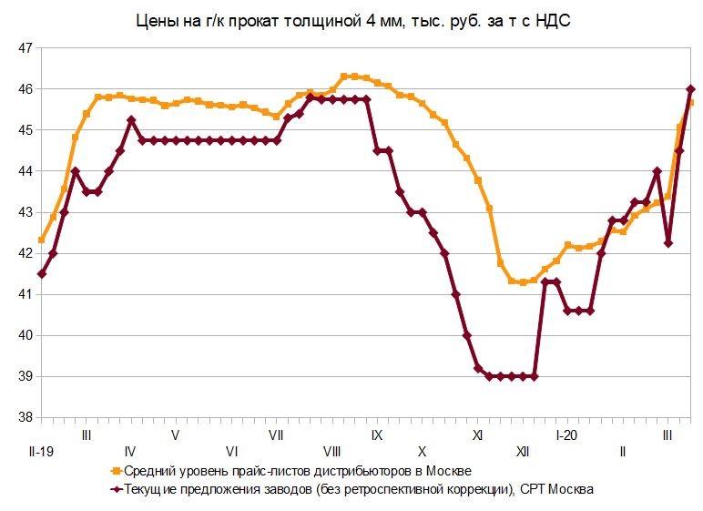 Нетвердые цены. Российский и мировой рынок листового проката с 10 по 18 марта