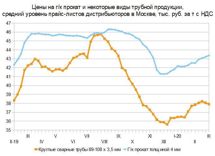 Две цены. Российский и мировой рынок листового проката с 26 февраля по 6 марта