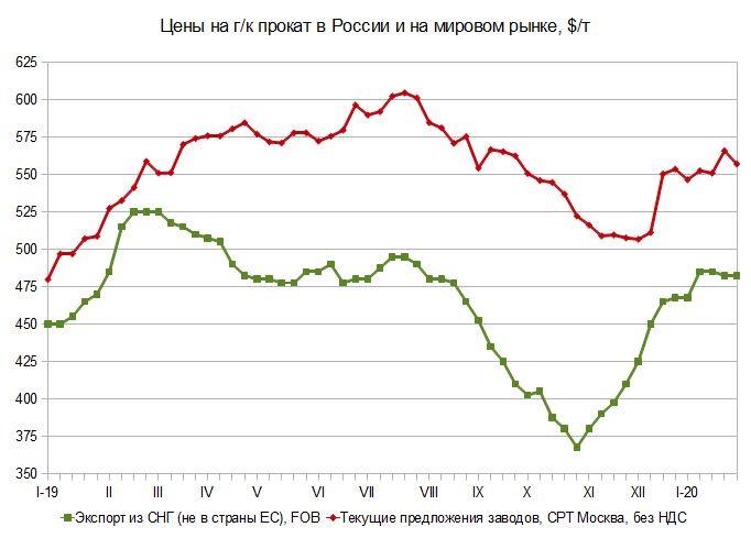 Цены не ждут. Российский и мировой рынок листового проката с 22 по 30 января