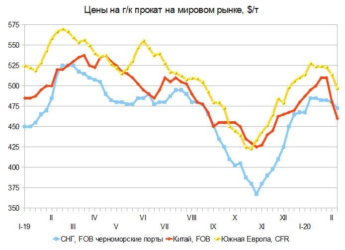 Инерциальные системы ценообразования. Российский и мировой рынок листового проката с 5 по 14 февраля