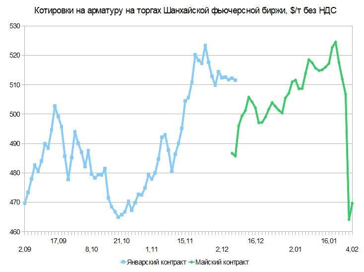 Падение с оглядкой. Российский и мировой рынок сортового проката с 1 по 9 февраля