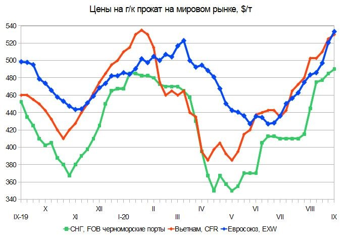Аппетит приходит во время еды. Российский и мировой рынок листового проката с 1 по 8 сентября