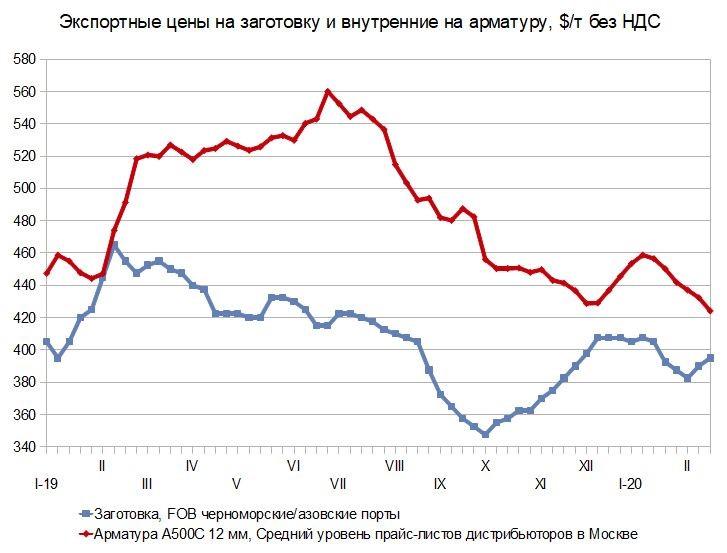 Как все оживились! Российский и мировой рынок сортового проката с 12 по 18 февраля