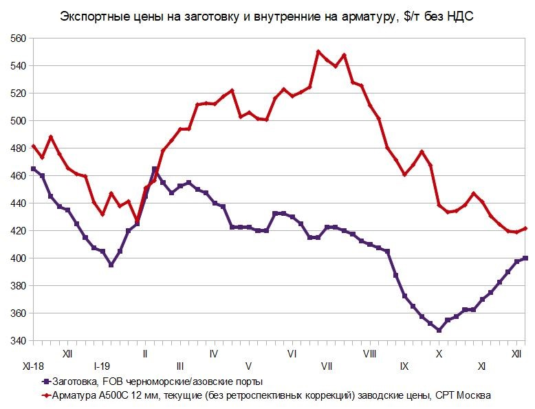 Разногласия. Российский и мировой рынок сортового проката со 2 по 11 декабря