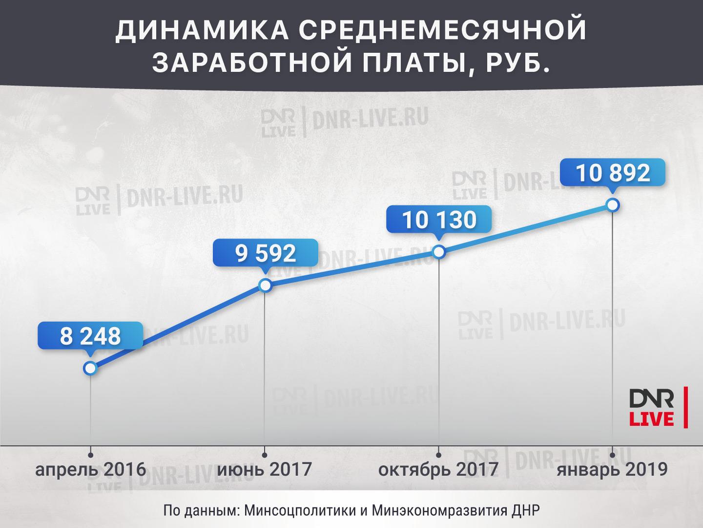 Стало известно, как за пять лет менялась зарплата в ДНР